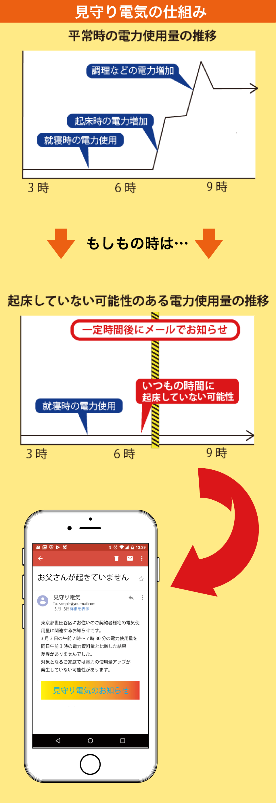 見守り電気の仕組みグラフ